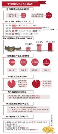 中国粮食生产实现十五连丰 口粮完全自给