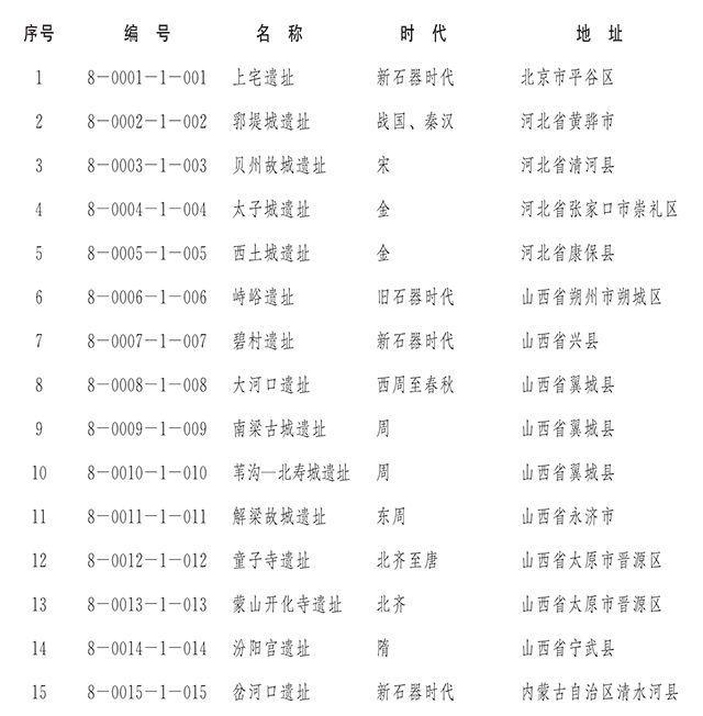 国务院核定并公布第八批全国重点文物保护单位