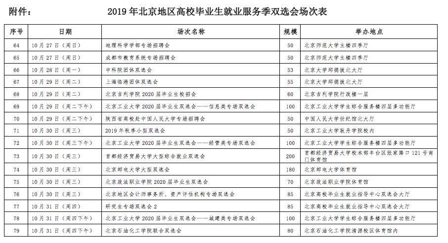 北京年内将办160场高校毕业生双选会 提供岗位超十万