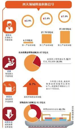 """中国经济""""三季报""""释放四大积极信号 服务业支撑能力不断增强"""