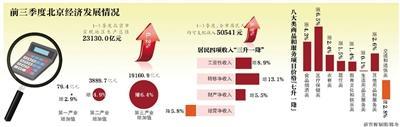 前三季度北京GDP增长6.2% 居民人均可支配收入超5万元