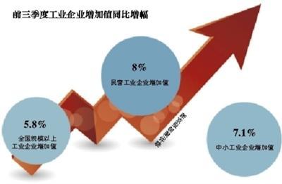 工信部:前8个月民企减税8200多亿元