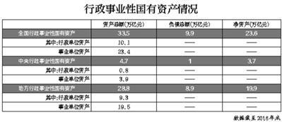 """行政事业性国有资产首次""""亮家底"""" 总额33.5万亿元"""