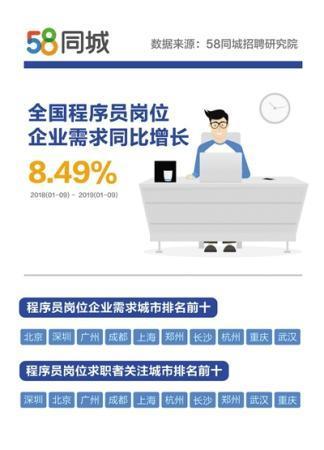 程序员招聘大数据:北京企业招聘需求量与薪酬最高