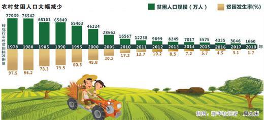 中国连续6年平均每年减贫1300多万人