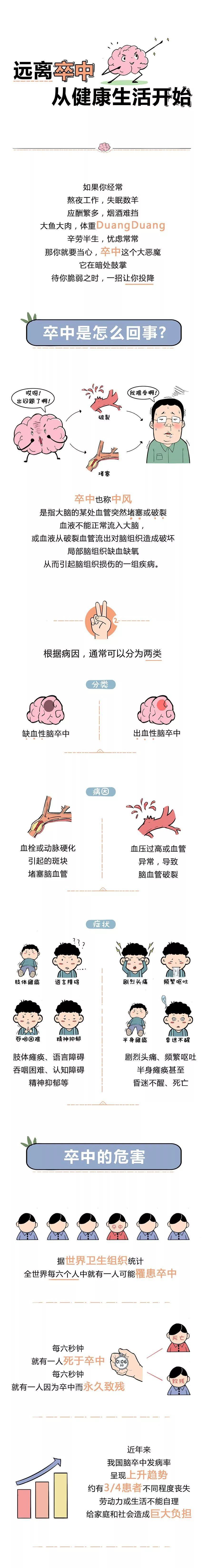 上海助孕一图教您预防卒中,早知早受益!