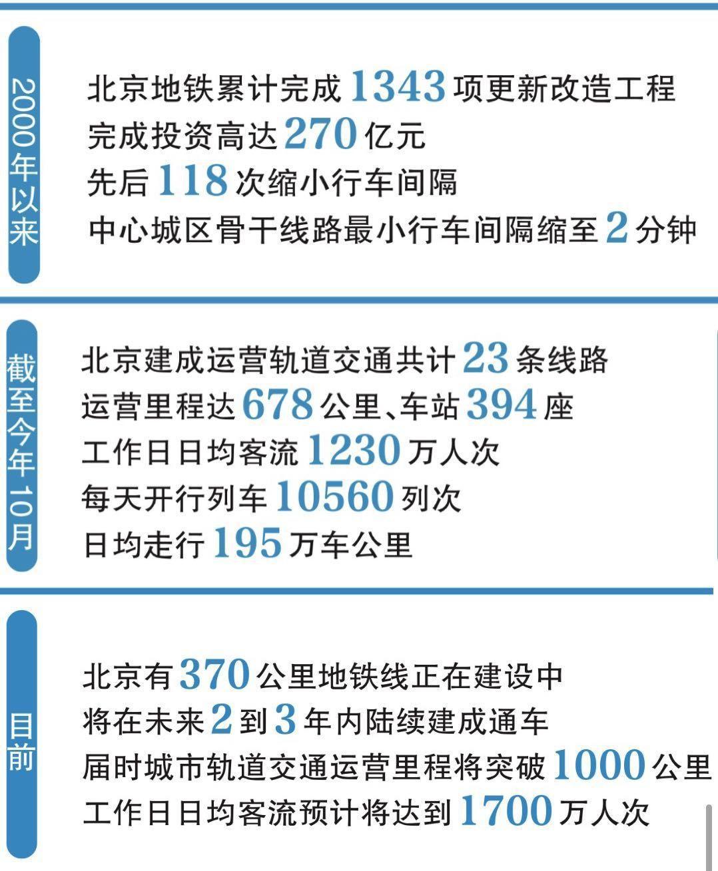 """北京地铁""""50岁""""了 未来城市轨道交通有哪些亮点?"""