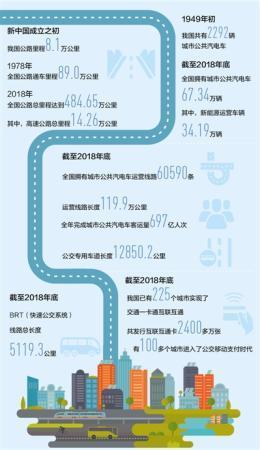大数据观察:中国城市公共汽电车增至67万多辆 百姓出行更便利