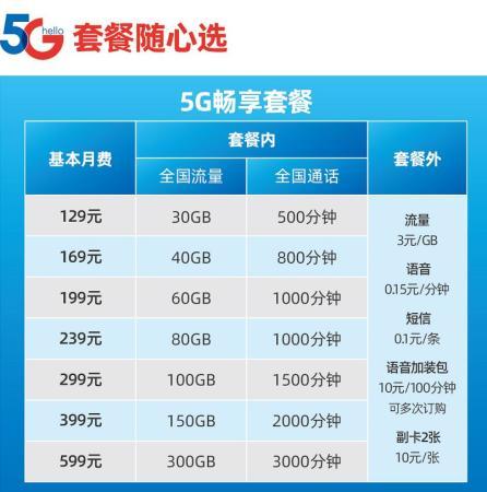 中国电信新推出的5G套餐与原有套餐平滑衔接。5G套餐起步价为129元,增加套内流量(套内流量最高可达300G),同时优化套外流量价格(3元/GB),防止产生高额流量费。