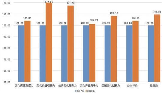 2018浙江文化发展 訾悍辰指数报告出炉 大数据里看细节