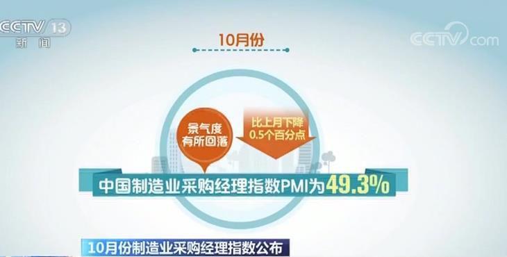 10月份中国制造业采购经理指数PMI为49.3% 景气度有所回落