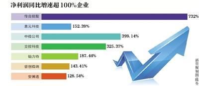 29科创板公司公布三季报 7家企业净利增长超100%