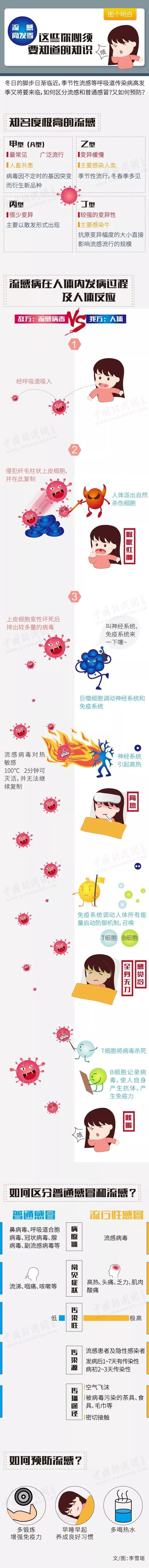 得了那么多次感冒杭州助孕,你对它了解多少?