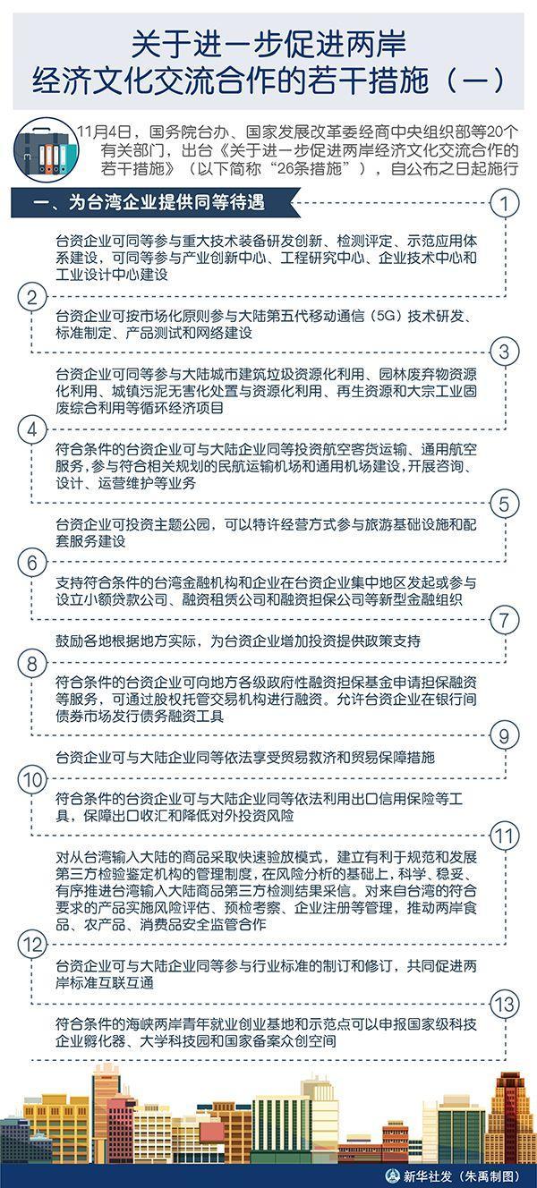 《关于进一步促进两岸经济文化交流合作的若干措施》(全文)