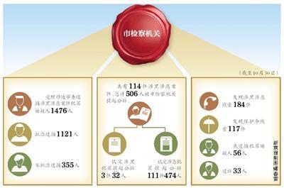 北京114件涉黑涉恶案件被提起公