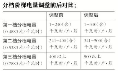 北京6人及以上家庭下月起用电有优惠