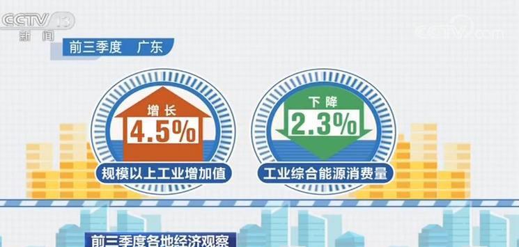 前三季度各地经济调查:更少能源消耗 支撑中国经济增加-禁养了养什么好,巴萨下轮欧冠