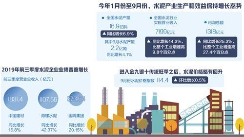 1月份至9月份水泥产业生产和效益保持增长态势