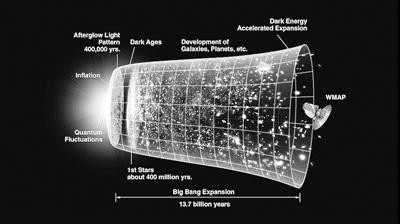宇宙大爆炸之前发生了什么?