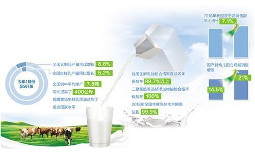 国产奶靠什么抢回了市场?国产婴幼儿配方奶粉销售增速从14.5%提高到21%