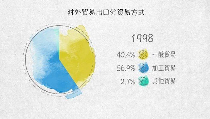 世界贸易发动机——100张图回答,为什么说我们是开放的中国