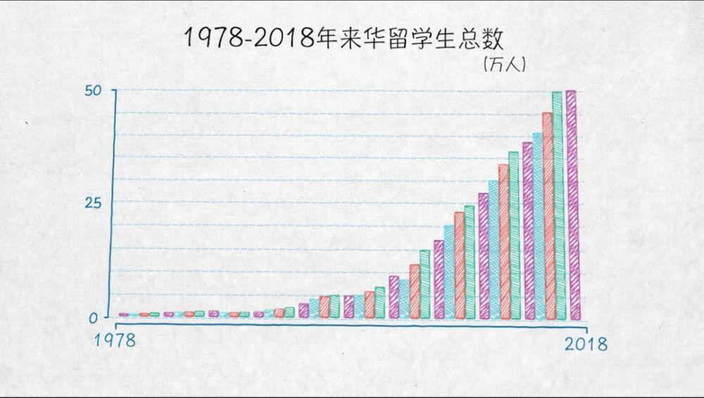 与世界互学互鉴——100张图回答,为什么说我们是开放的中国【二】