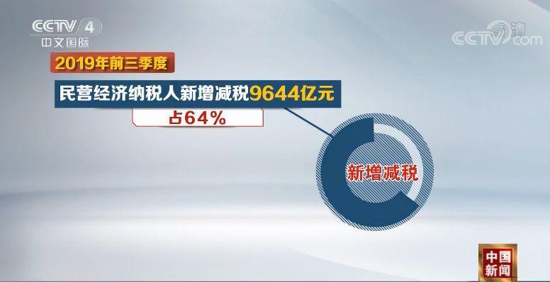 前三季新增减税降费17834亿