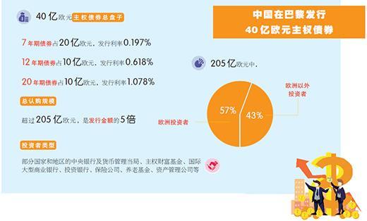 国际投资者认购踊跃 中国40亿欧