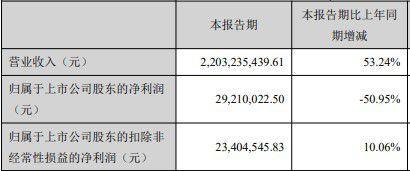 三只松鼠前三季度营业收入为67.15亿元