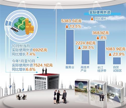 前10月全国实际使用外资同比增长6.6%,外国投资者对华投资保持信心