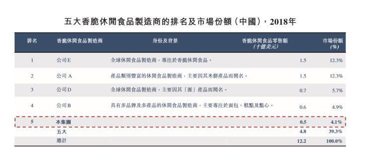 """上好佳在华""""水土不服"""":中国区收益占比下降、错失线上销售红利"""