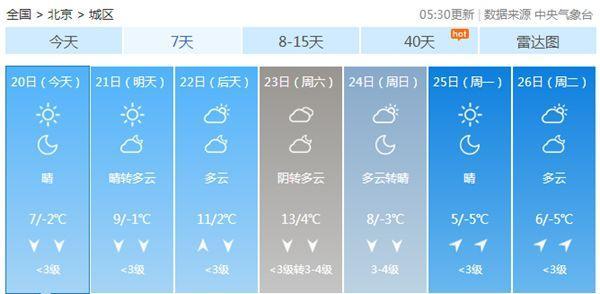 """今起至周六北京继续升温""""模式"""" 昼夜温差达11℃"""