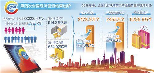 第四次全国经济普查公报发布:经济规模明显扩大 发展质量稳步提升
