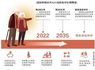 2022年人口老龄化制度框架初步建立
