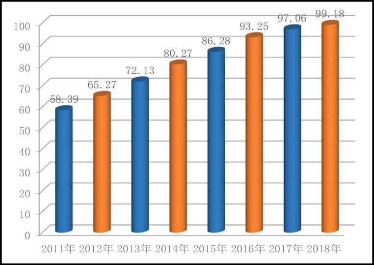 2018年中国全面小康指数为99.18 连续8年上升