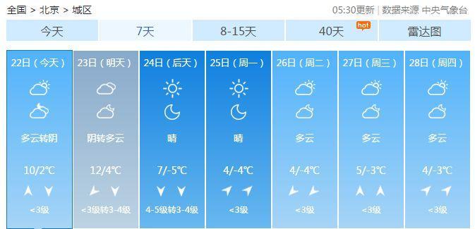 戴口罩!今日北京能见度较差 周末再迎冷空气降温