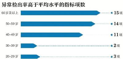 """北京助孕白皮书:""""多金族""""颈椎异常等6大健康问题突出"""