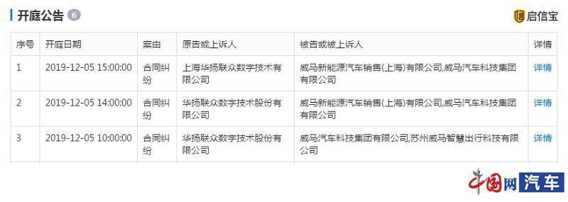 股权遭冻结 威马:运营和现金流不受影响