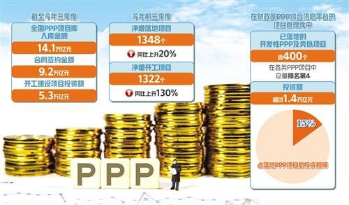 中国已落地的开发性PPP项目近400个