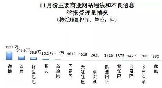 11月全��受理�W�j�`法和不良信息�e��970.8�f件