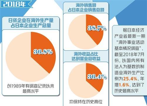 海外生产占比创新高 日本经济面临生产效率提升挑战