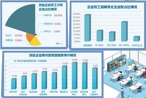 """中国创业企业调查(二期)数据显示——""""创业带动就业""""发展态势良好"""