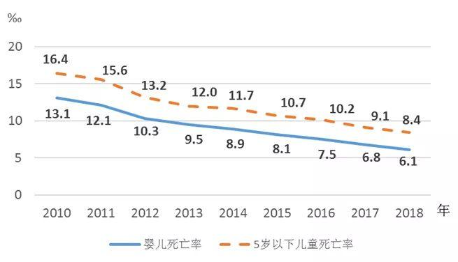 2018年《中国儿童发展纲杭州助孕要(2011—2020年)》统计监测报告