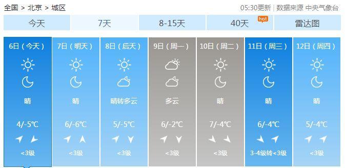 今日凌晨北京零下7.2℃����匦碌� 未��滋斐掷m晴冷