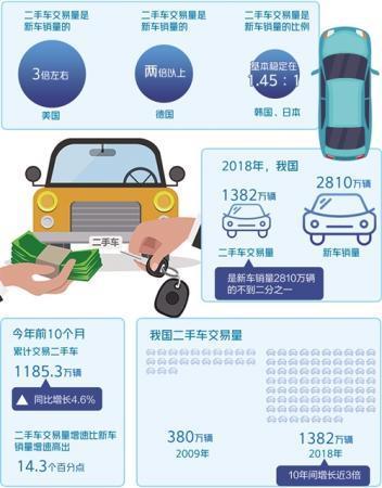 二手车市场却迎来春天 电商平台有望打开二手车存量空间