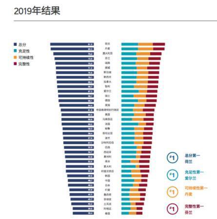 报告:我国养老金指数稳步上升,失分项主要在可持续性