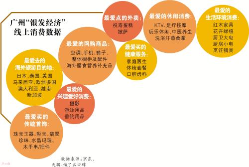 """重养生会享受 广州""""银发族""""成新消费生力军"""