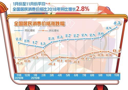 从全年看中国物价运行总体平稳