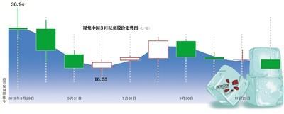 又遭整改 视觉中国单日市值蒸发14亿