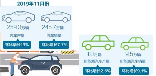 11月份汽车产销表现总体好于上月 新能源汽车产销同比降幅明显